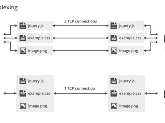 Przyspiesz swoją stronę z HTTP/2 1