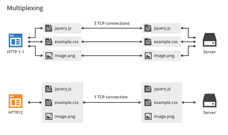 http2-multiplexing