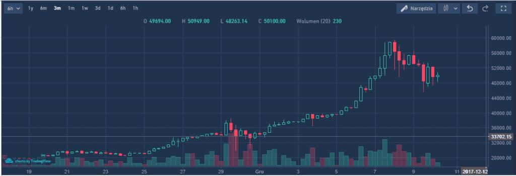 Kurs Bitcoin - wykres
