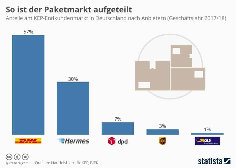 Pozycjonowanie Niemcy 5