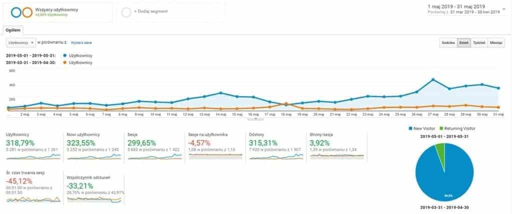 Statystyki bloga 1 - 31 maj 2019 w porównaniu do poprzedniego miesiąca.